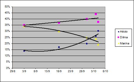 datafolha%2C%20dados%20das%20pesquisas%20publicadas.png