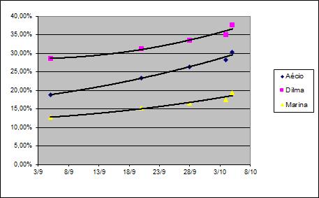 datafolha%2C%20evolu%C3%A7%C3%A3o%20segundo%20a%20data%20de%20defini%C3%A7%C3%A3o%20de%20voto.png