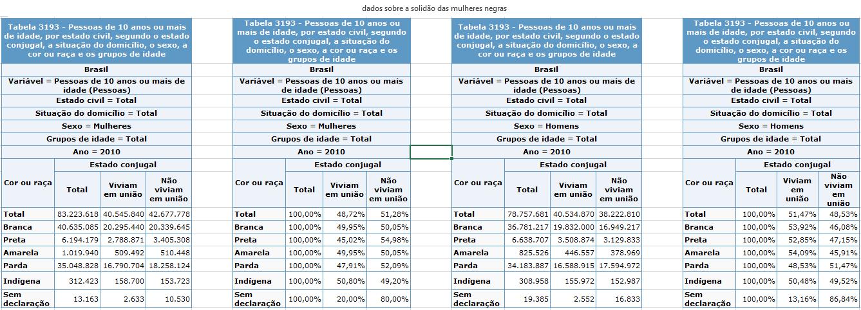 Dados%20sobre%20a%20Solid%C3%A3o%20das%20Mulheres%20Negras.png